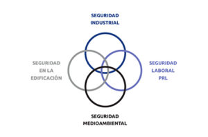 Seguridad industrial: relación entre los cuatro entornos regulatorios